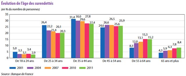 surendettement des personnes âgées : les chiffres 2011 de la banque de France