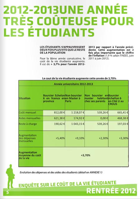Coût de la vie étudiante 2012 1013 UNEF