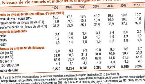 salarié et pauvre : une réalité selaon les chiffres de l'INSEE