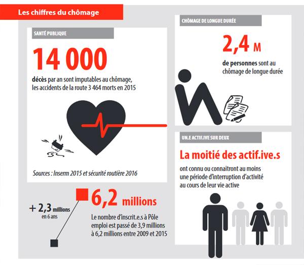 CESE Chômage e -santé