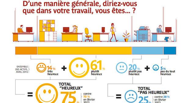75% des Français heureux au travail